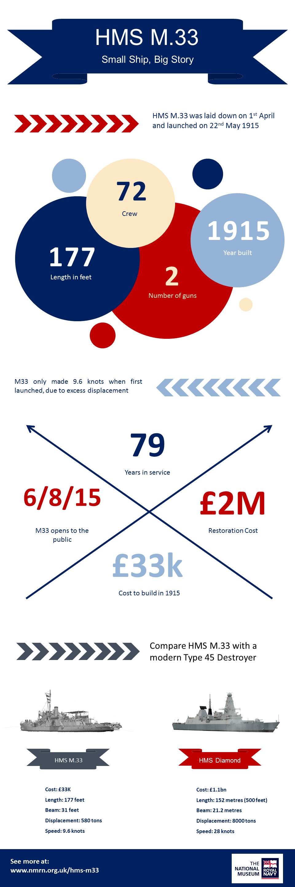 Infographic showing facts and figures on HMS M33